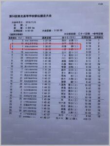 田澤駿の成績